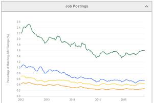 economy job positions